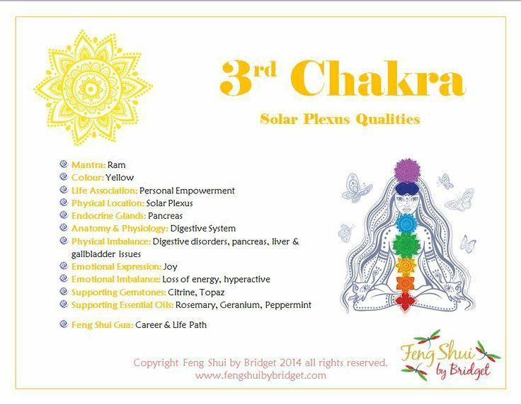 solar plexus chakra   Chakra, reiki,crafty, numerology   Pinterest
