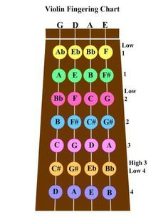 Violin fingering chart music pinterest violin cello and guitar