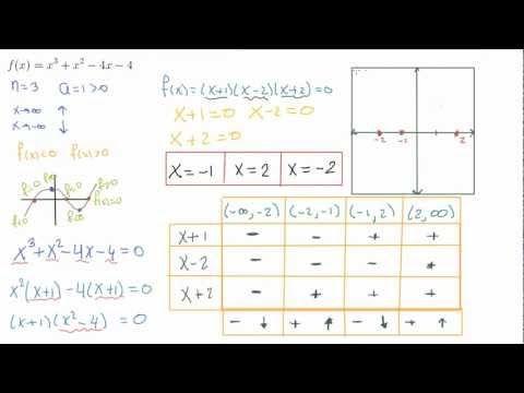 Gráfica de funciones polinomiales | Polinomios | Pinterest ...