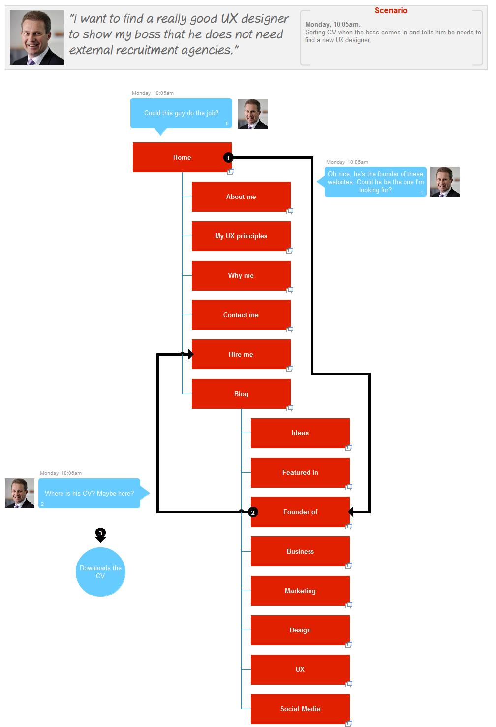 Ux User Journey Pattern User Personas And Behaviour Pinterest