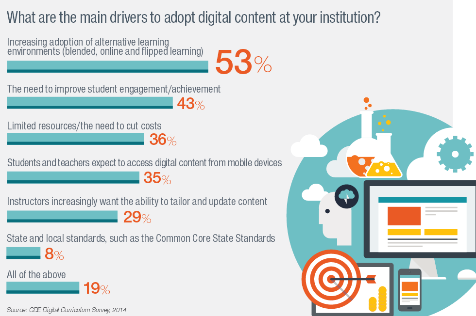 Digital Content Main Drivers