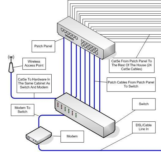 home internet wiring diagram