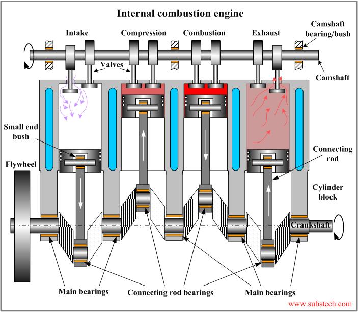mechanical engineering internal combustion engine Standard Engine Diagram