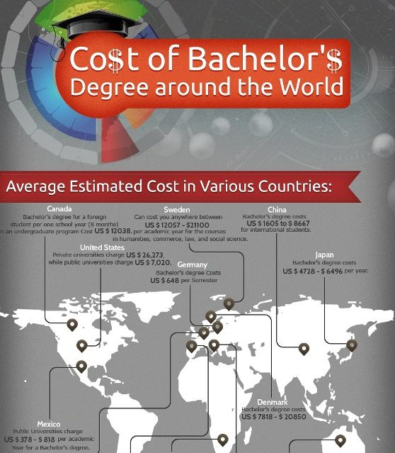 The Average Cost Of A Bachelor S Degree Around The World Educational Infographic Bachelors Degree Infographic