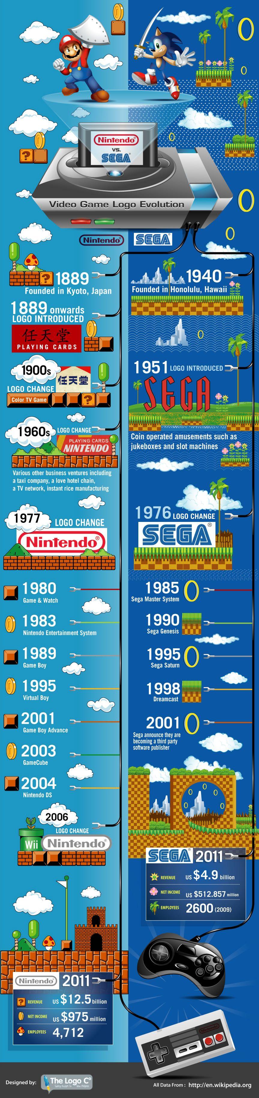 Infographic Nintendo vs Sega Video Game Logo Evolution
