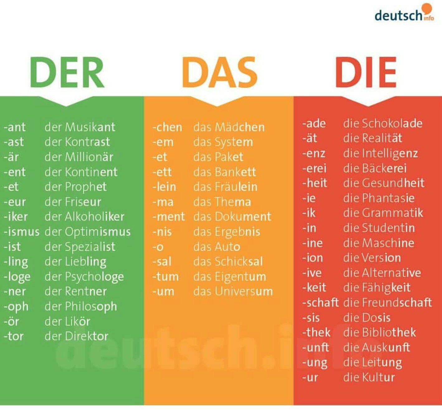 German Aprender Aleman Palabras Alemanas