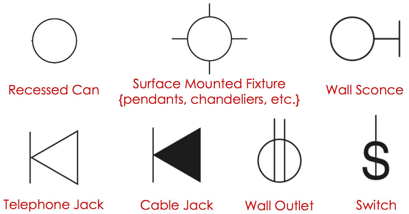 Electrical Plan Symbols for | Drafting | Pinterest | Electrical ...