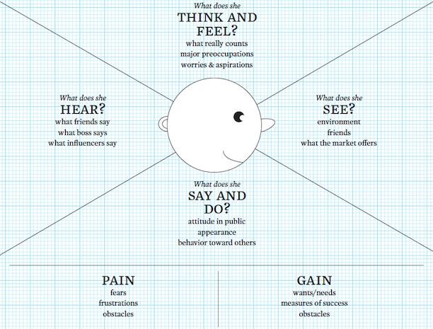la carte d empathie pour mieux conna tre ses clients social entrepreneurship marketing. Black Bedroom Furniture Sets. Home Design Ideas