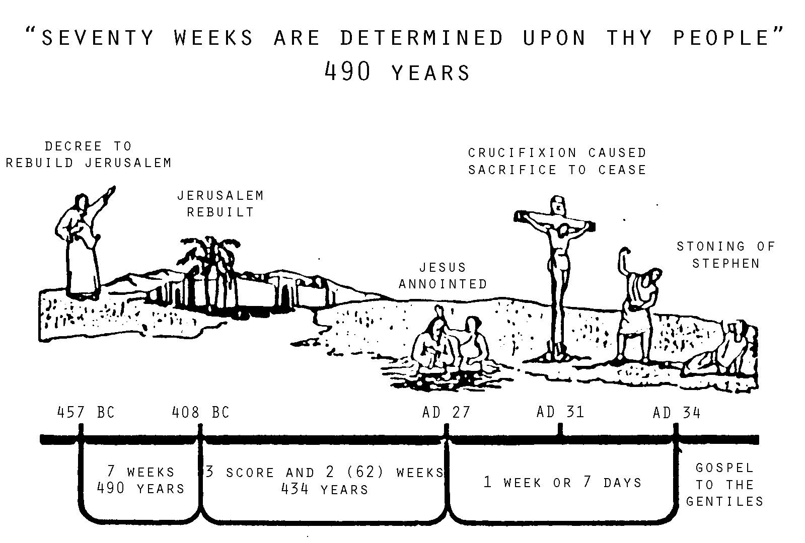 The 70 Week Prophecy