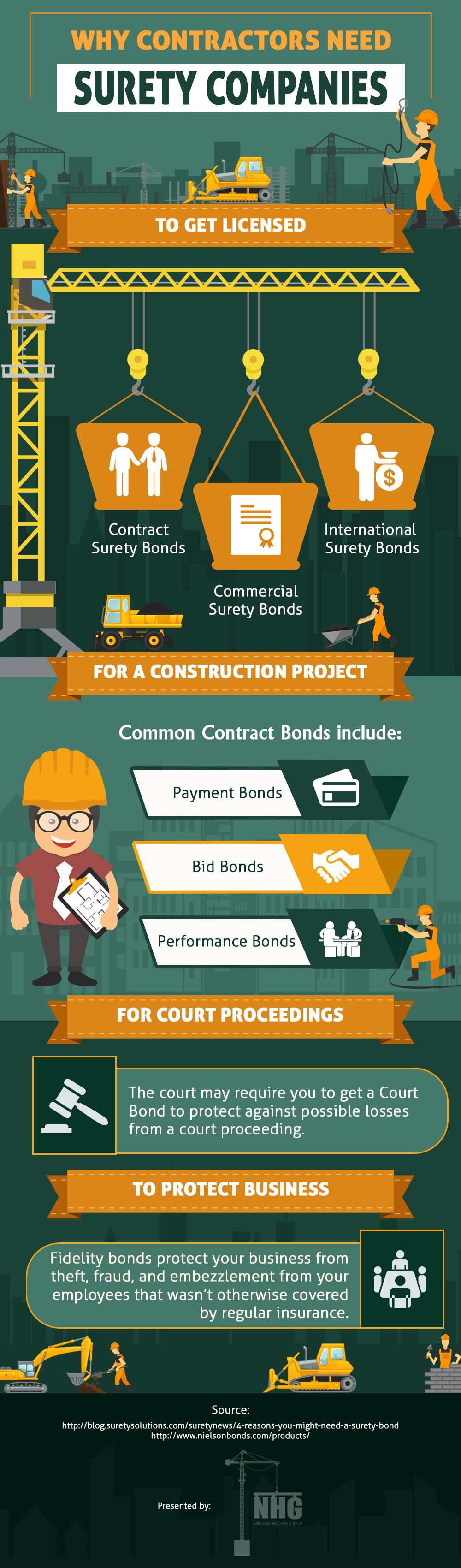 Why Contractors Need Surety Bond Insurance Companies Bond