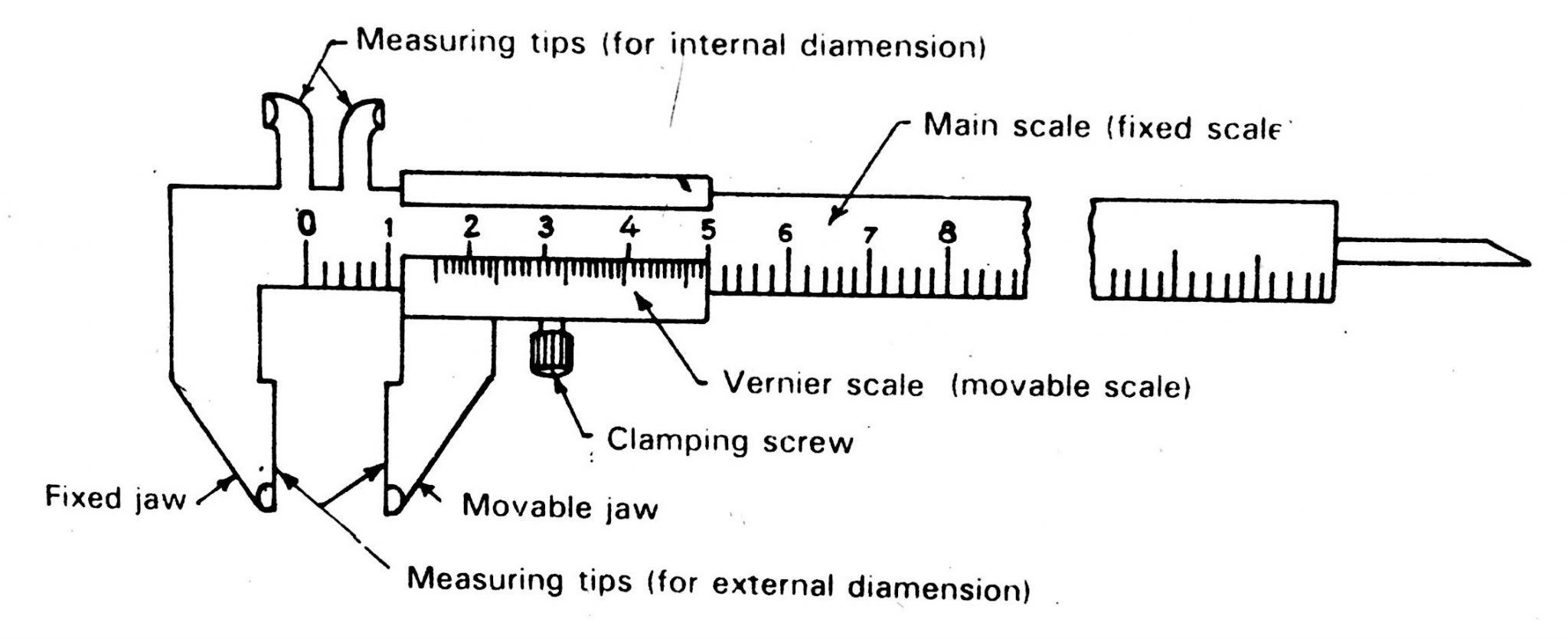Vernier Calliper Diagram  Working Principle