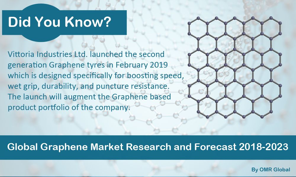 Graphene Market Size Share Trends And Growth Market Research