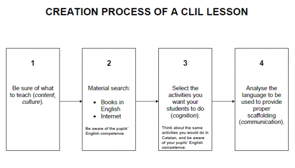 Clil Lesson Plan Template Google Search Scaffolding Pinterest