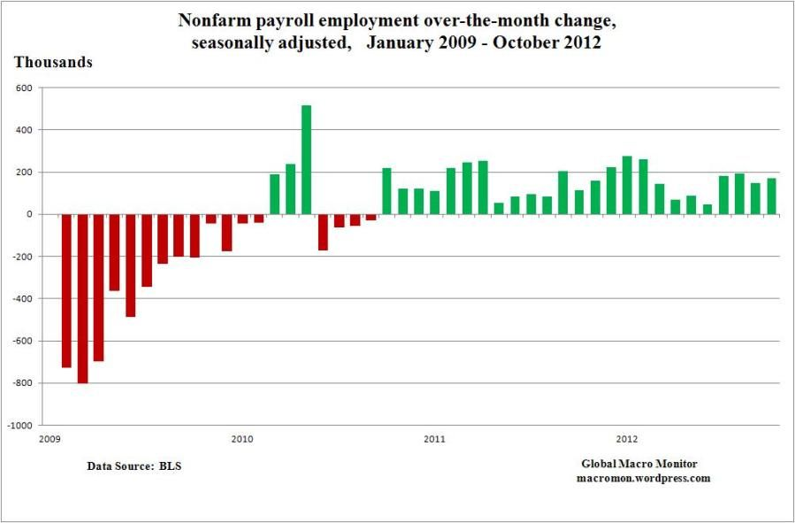 Job Creation During the Obama Administration