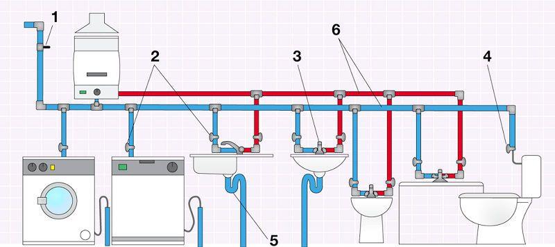 Instalación de agua en viviendas   Instalacion de agua ...