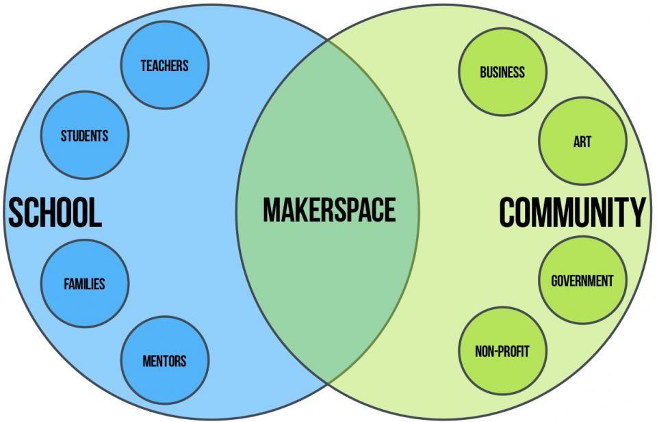 About Makerspace Lakewood City Schools Makerspace Art School