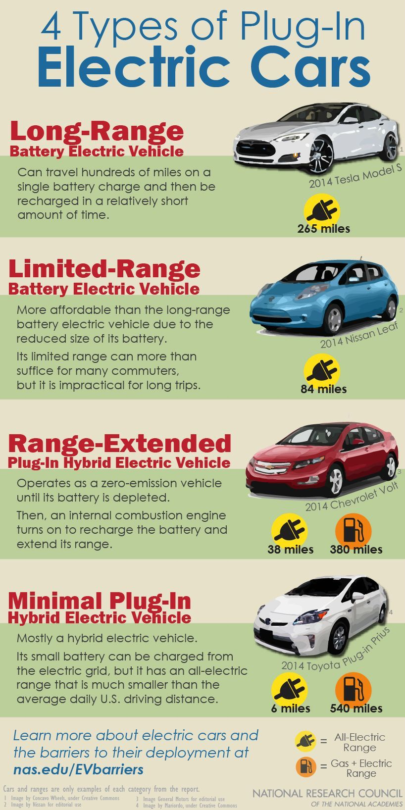 4 Types Of Electric Cars With Images Electric Cars Electric