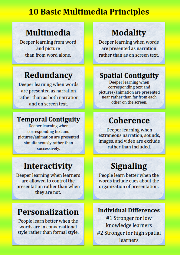 Based On 14 Principles Of Multimedia Learning By Richard E Mayer For My Multimedia Learning Dev Instructional Design Deeper Learning Learning And Development