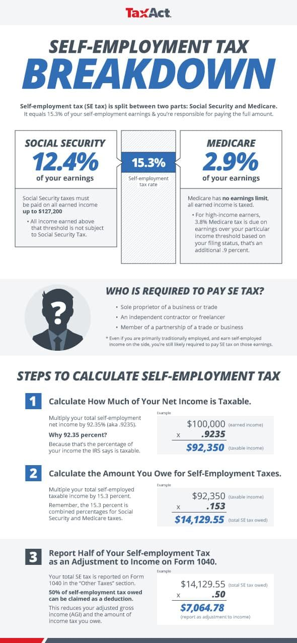 Infographic to calculate Self-Employment Tax   Self ...