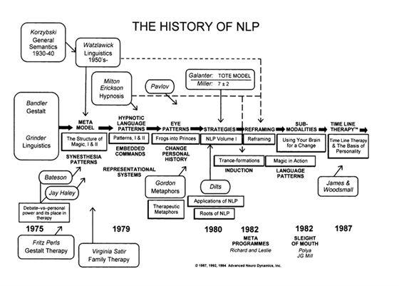 History of NLP