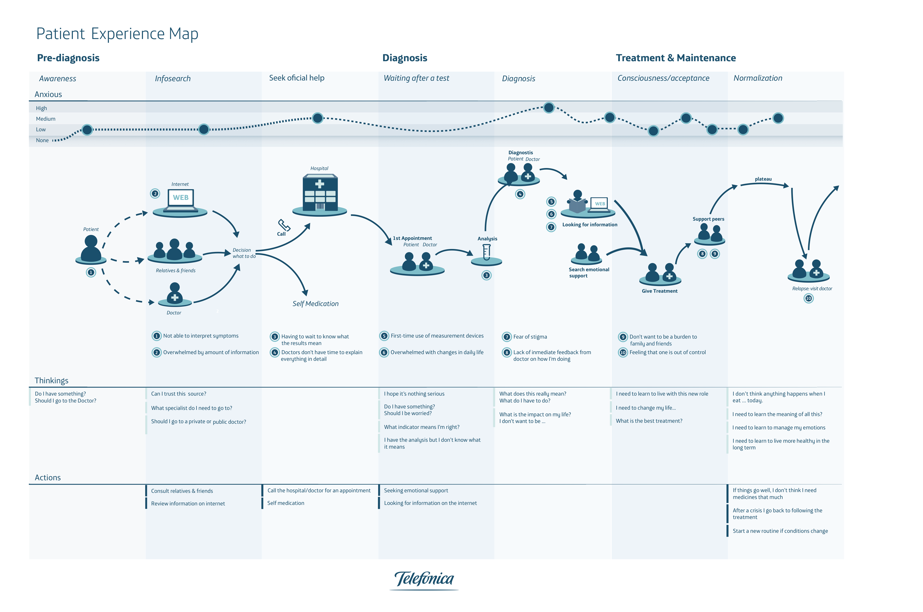 Patient experience map - Something is wrong... - Telefonica ...