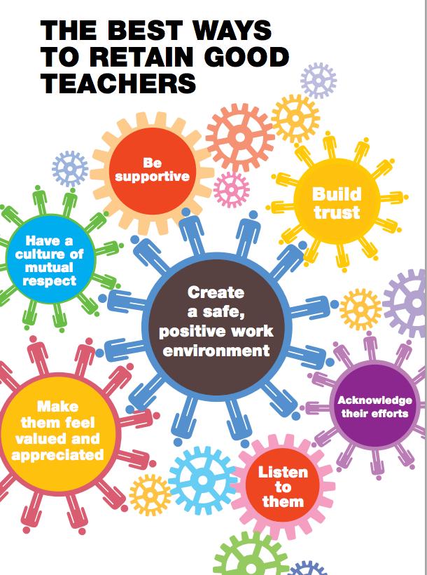 Team Building Activities Principals Principles