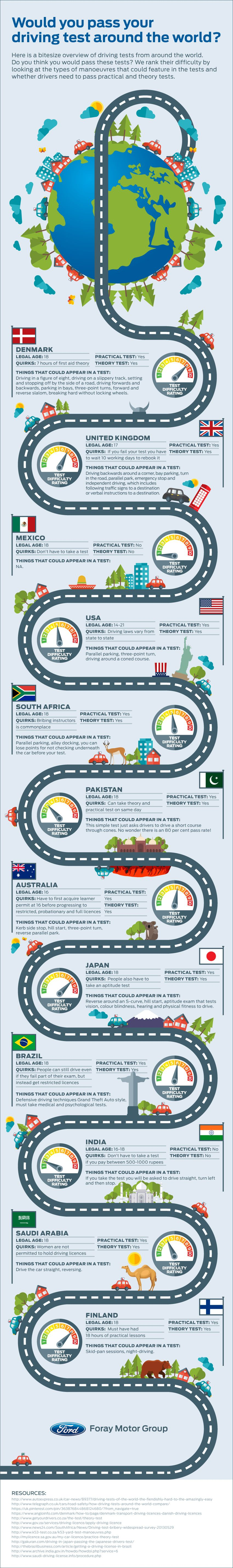 Would You Pass Your Driving Test Around The World? #Infographic