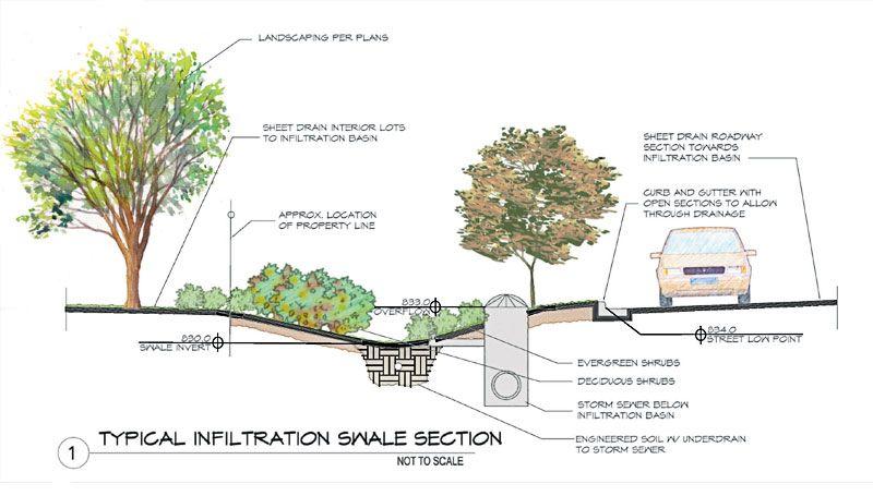 48th Street Business Park Master Plan Landscape plans