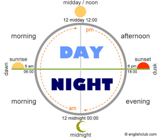 Cuál Es La Diferencia Entre Good Evening Y Goodnight Profesor Inglés By Admin Tiempos Ingles Dia En Ingles Clase De Inglés