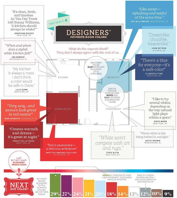 Residential Interior Design Blog Articles Decorating Topics