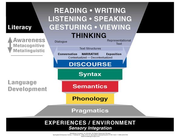 Mindwing concepts cognitive linguistic methodology story grammar mindwing concepts cognitive linguistic methodology story grammar marker ccuart Choice Image