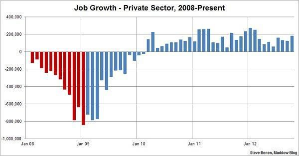 Jobs Growth Job Graphing Private Sector