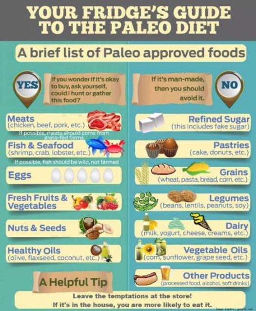 Paleo Restart Paleo Leaps 30 Day Diet Plan Paleodiet Paleoforbeginners In 2020 Paleo Diet Paleo Diet Basics Paleo Diet For Beginners
