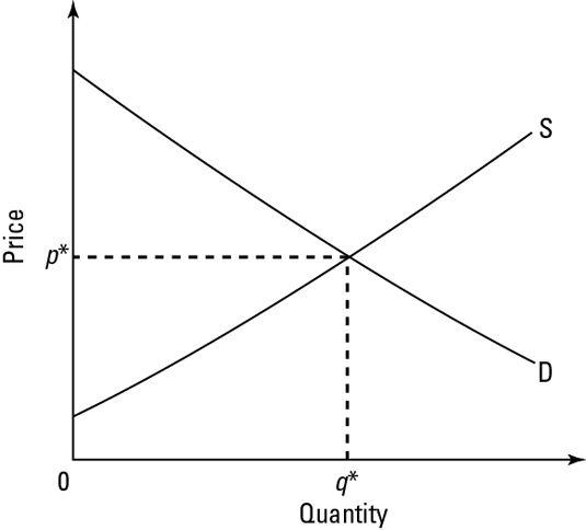 Econ For Dummies Http Www Dummies Com How To Content Economics For Dummies Cheat Sheet Html Math Methods Math Economics