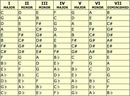Really Easy Explanation Of Keys And Transposing Chords Plus A Handy