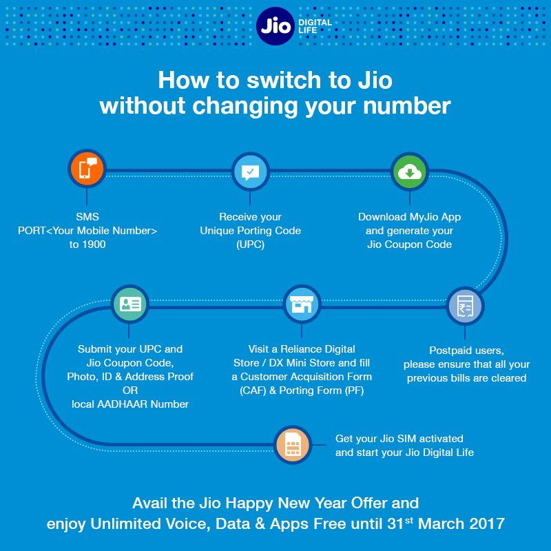 How to get reliance jio without changing your number