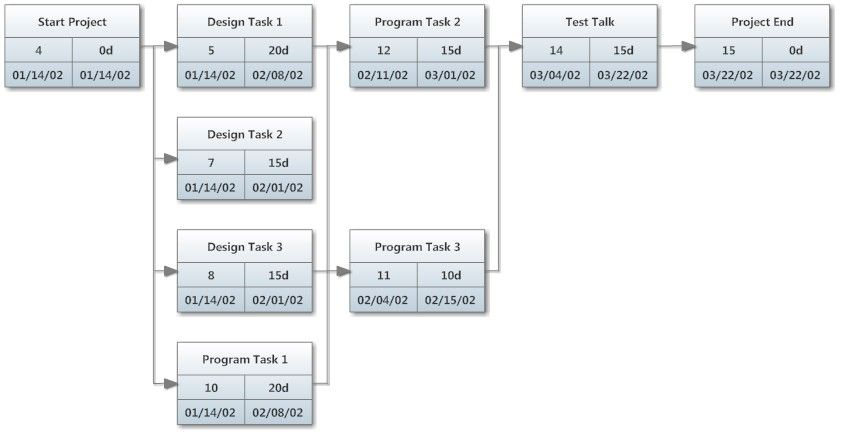 Pert Diagram Project Charts Pinterest Diagram Chart And Gantt