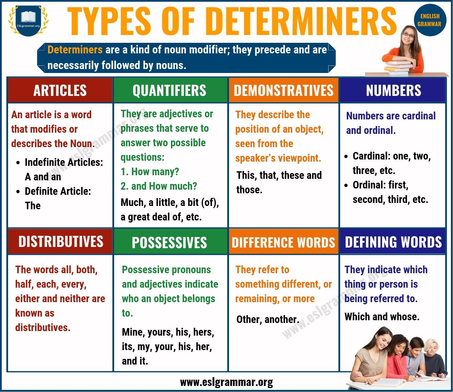 Determiner Types Of Determiners With Useful Examples