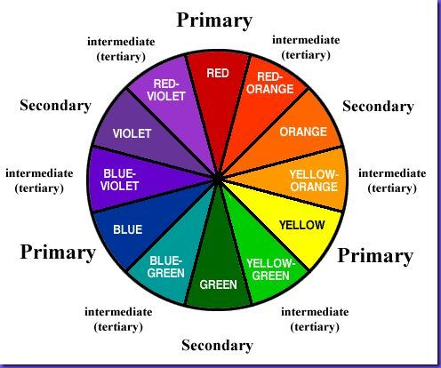Tertiary Color Wheel Color Wheel Color Theory Color Wheel Projects