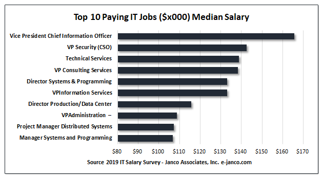 Top 10 Paying It Positions Janco Associates Inc Positivity Information Technology 10 Things