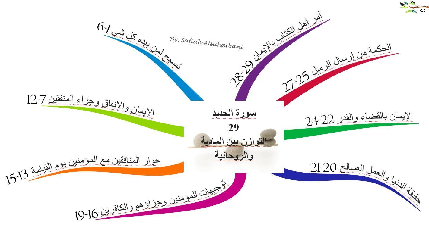 الخرائط الذهنية لسور القرآن الكريم سورة الحديد Quran Quran Surah Noble Quran