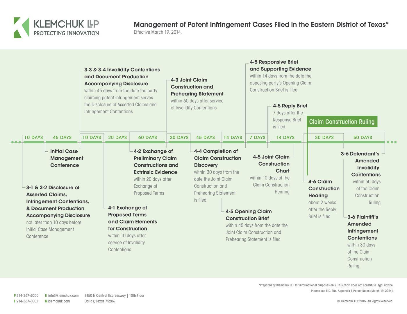 Infographic Edtx Patent Rules Timeline Klemchuk Llp Case Management Patent Infringement Management