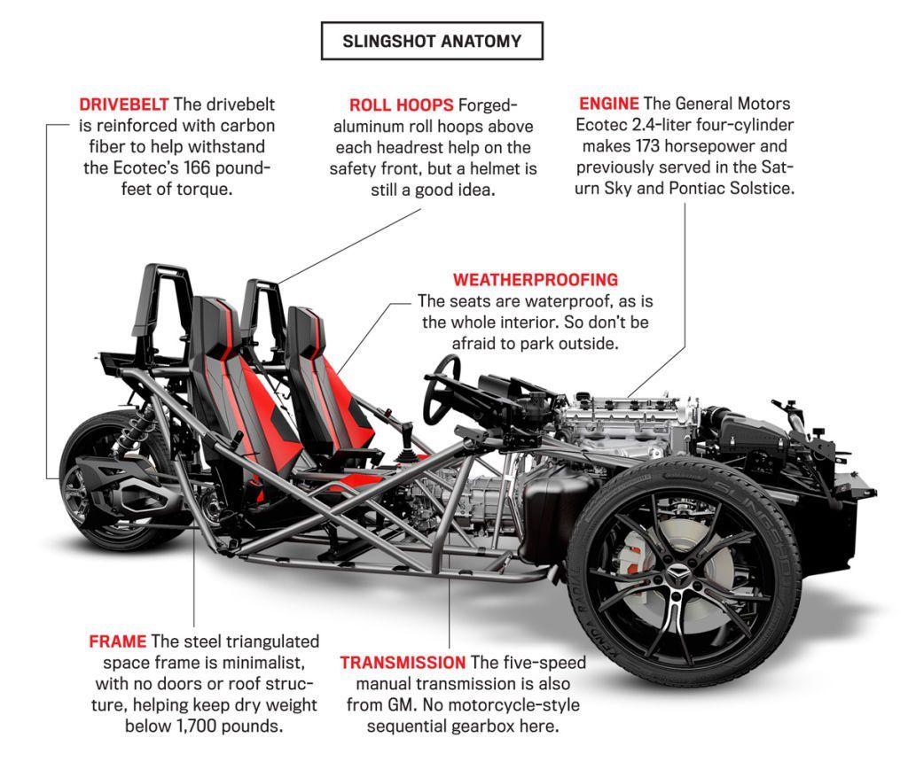 The 20 000 3 Wheeler A Marvel Superhero Would Drive In 2020 Slingshot Car Reverse Trike Polaris Slingshot