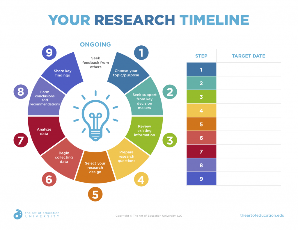 8 Habits Of Successful Researchers The Art Of Education School Study Tips Education Data Gathering