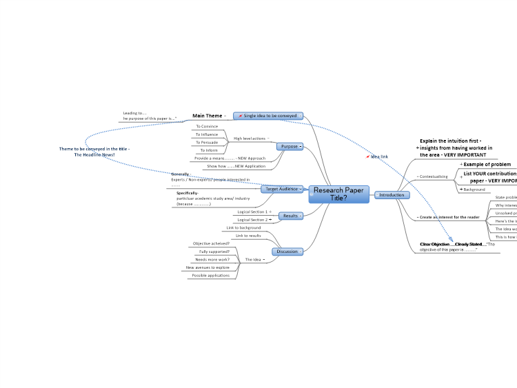 Research Paper Template Mind Map Mind Map Research Paper Mind Map Template