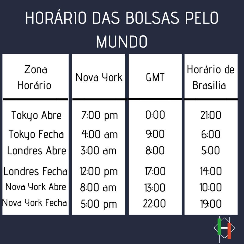 Mercado forex horario de brasilia currency converter oz forex foreign exchange