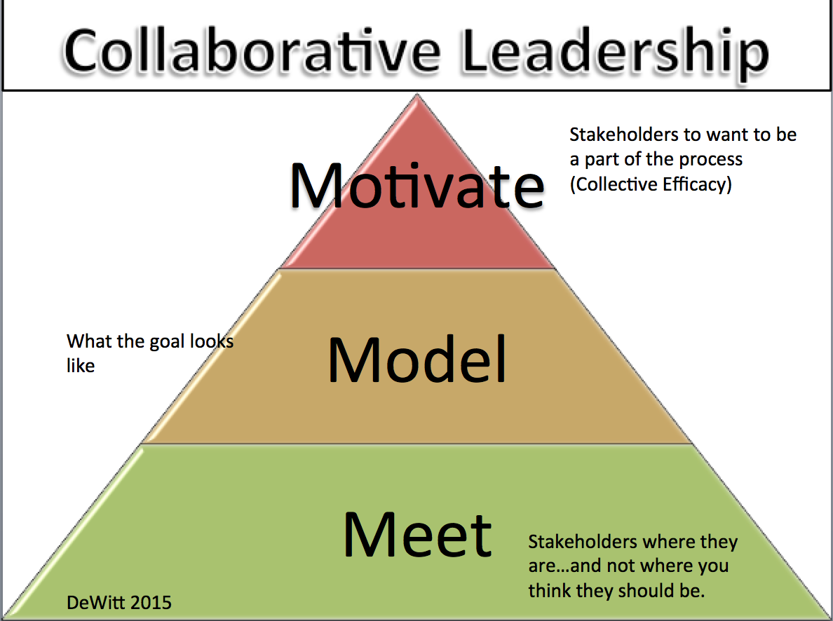 Pin By Edlevate On School Leadership