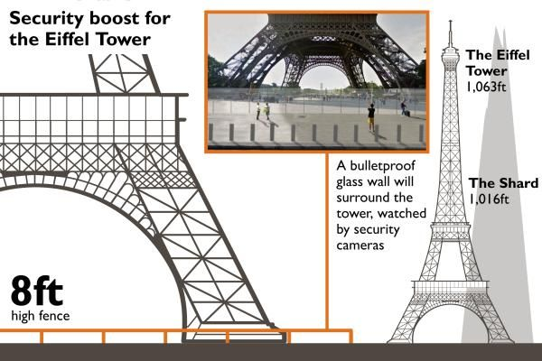 RT @thesundaytimes: Eiffel Tower will be surrounded by a bulletproof glass wall in a bid to protect the tourist attraction from threats https://t.co/oU4cQzwXfj