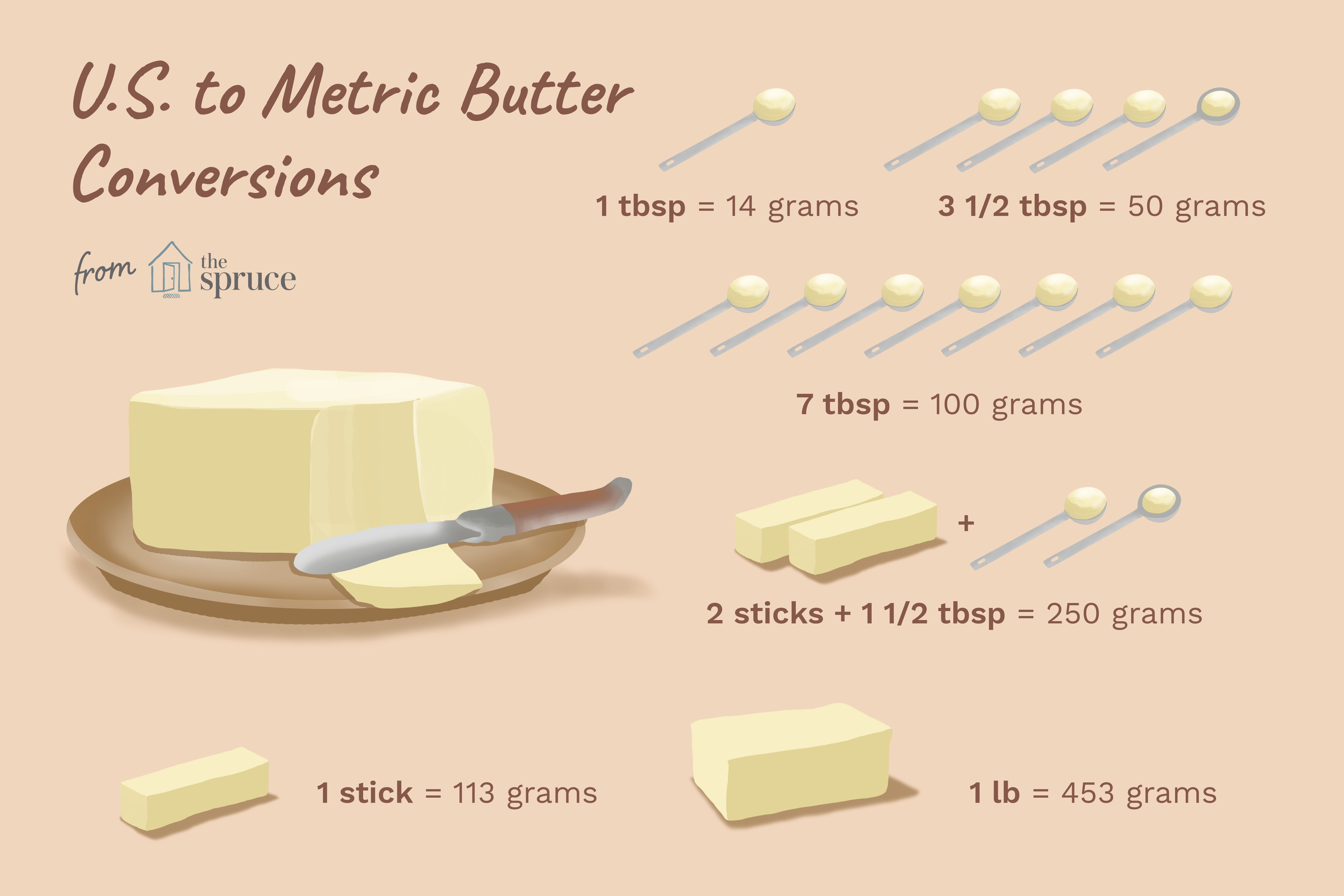 Guide To Butter Conversions From Grams To Tablespoons And Beyond Butter Measurements Stick Of Butter Recipe Conversions