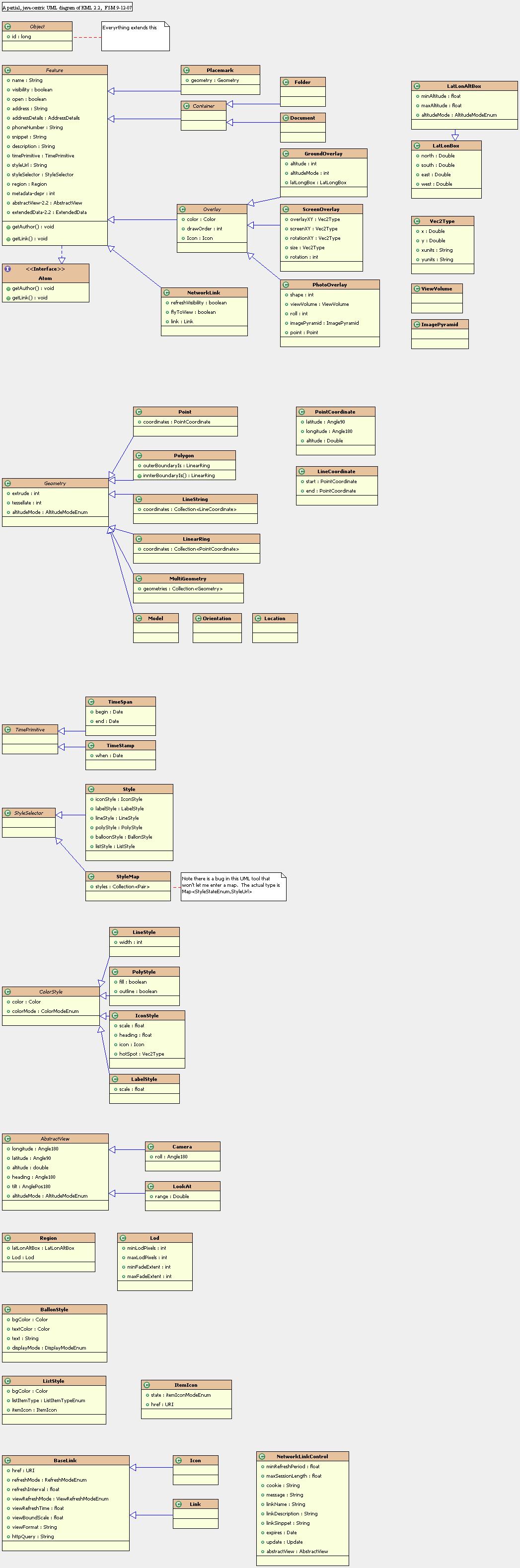 uml diagrams learn programming, computer programming, class diagram,  database design, use case